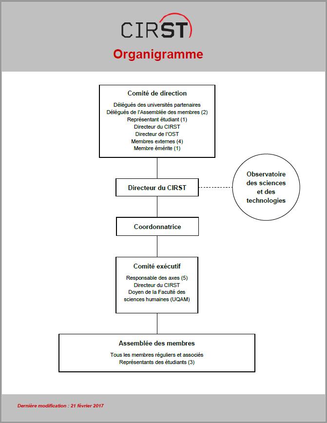 Organigramme CIRST x